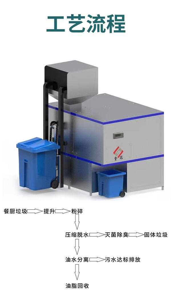 20吨自动化餐厨垃圾处理器工艺流程图